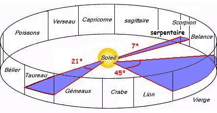 13 signes astrologiques