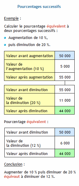 calcul augmentation pourcentage