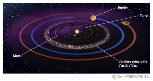 ceinture d asteroides