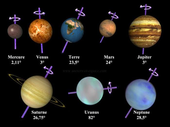 combien y a t il de planetes dans le systeme solaire