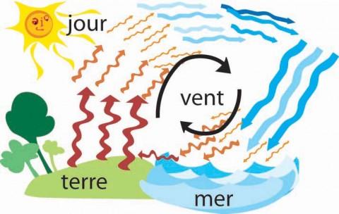 comment se forme le vent
