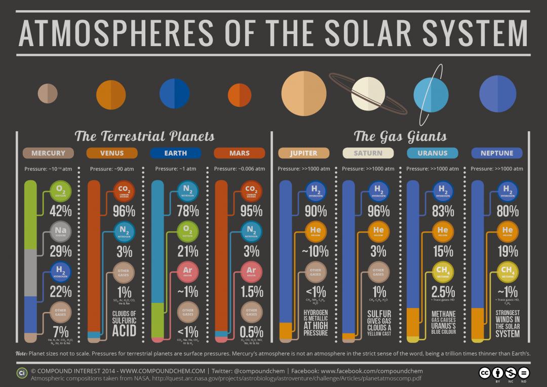 composition des planetes
