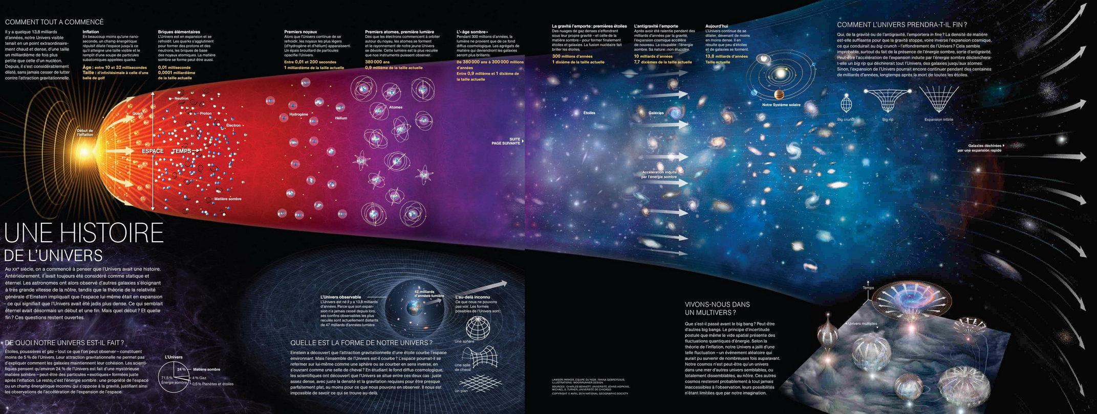 creation de l univers