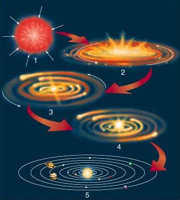 creation du systeme solaire