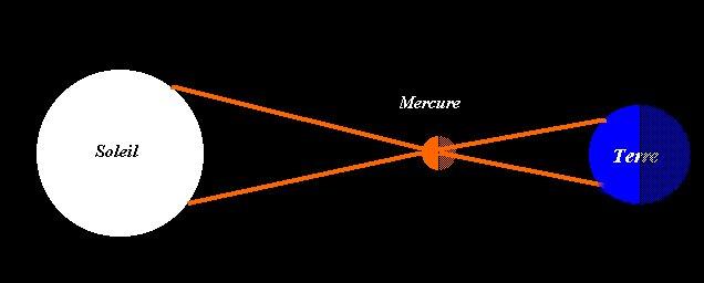 distance au soleil de mercure