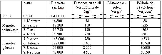 distance au soleil
