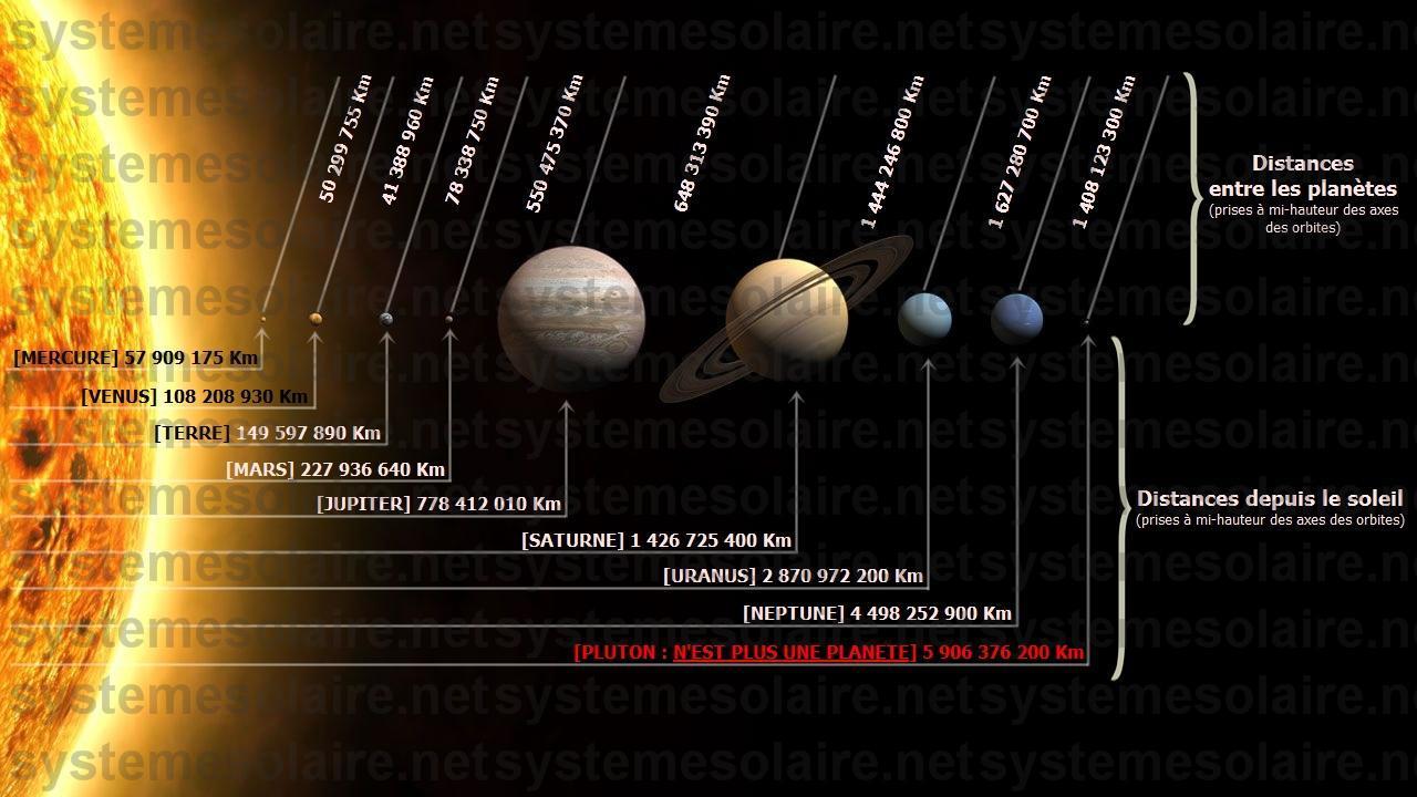 distance des planetes par rapport au soleil