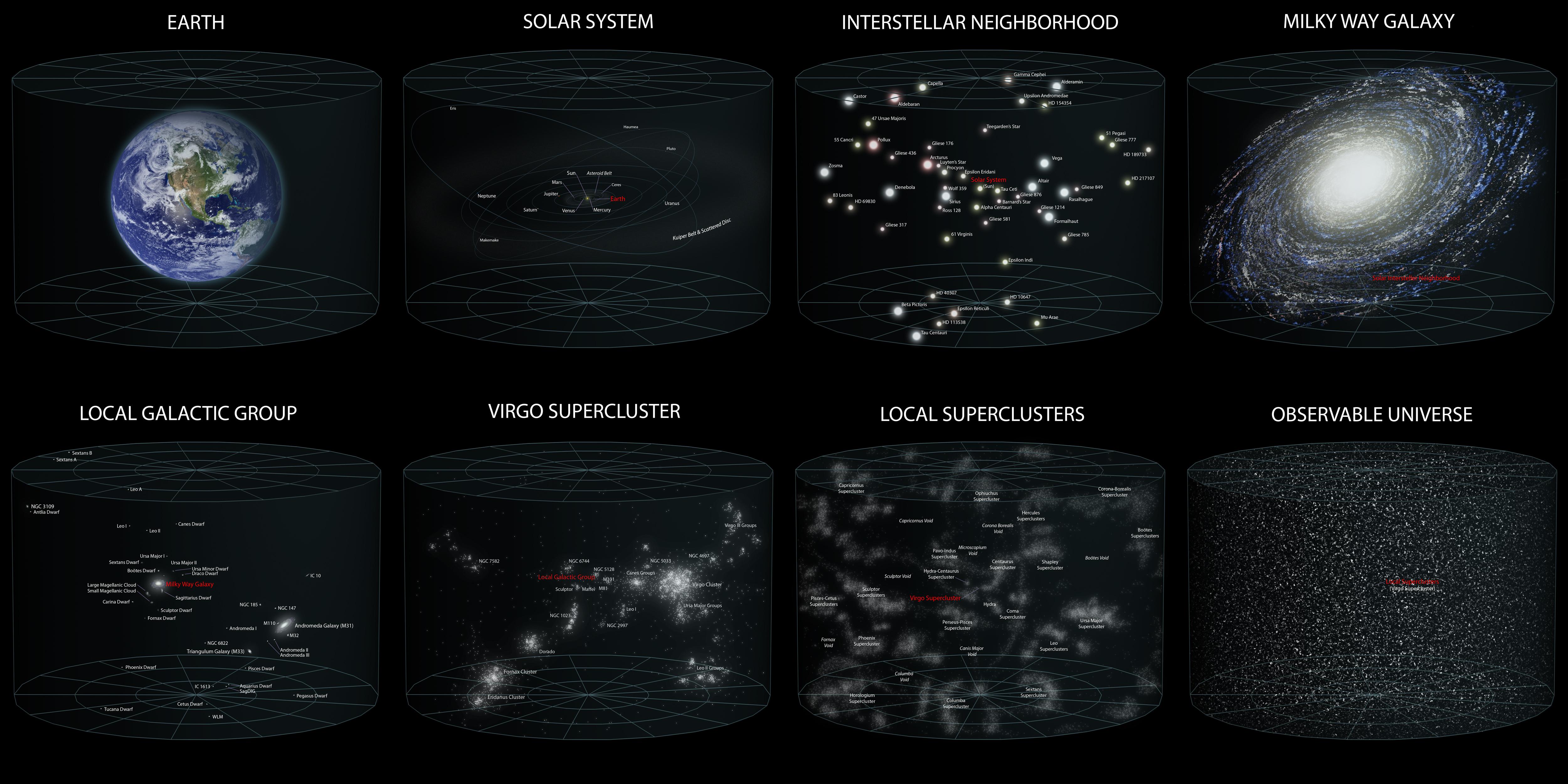 echelle de l univers