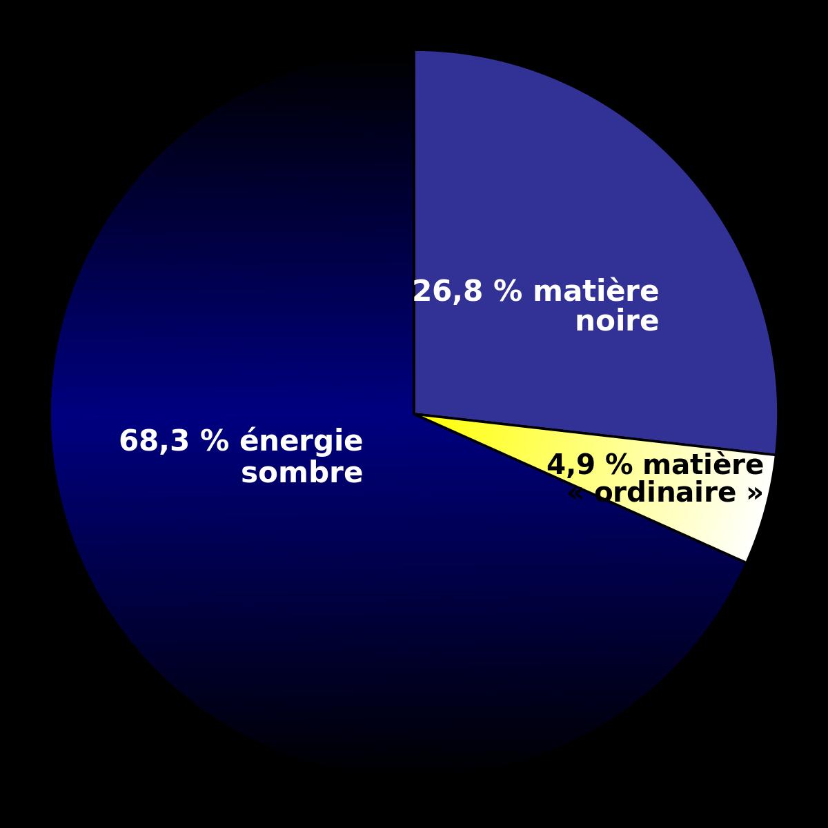 energie sombre