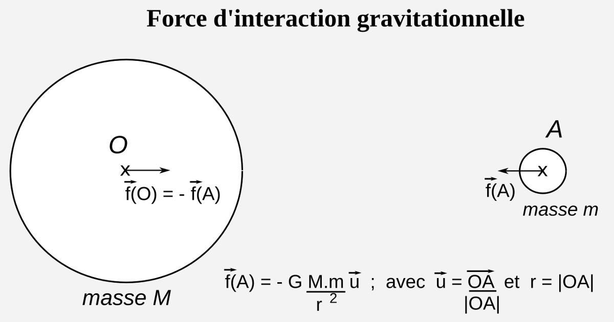 force de gravitation