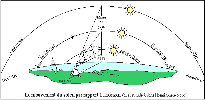 heure solaire