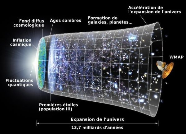 il y a quoi apres l univers