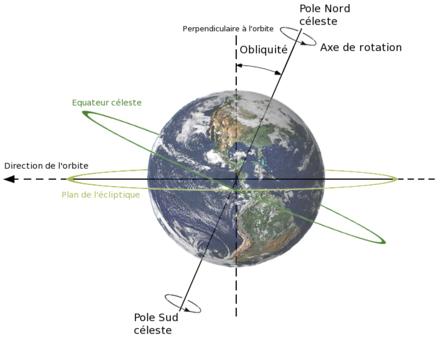 inclinaison de la terre