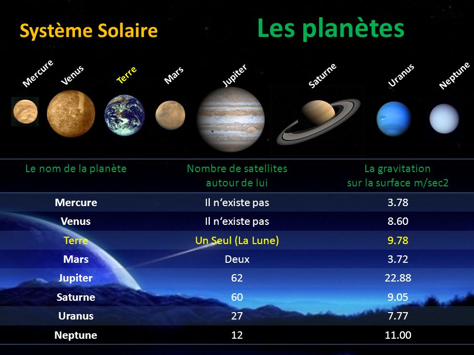 les noms des planetes