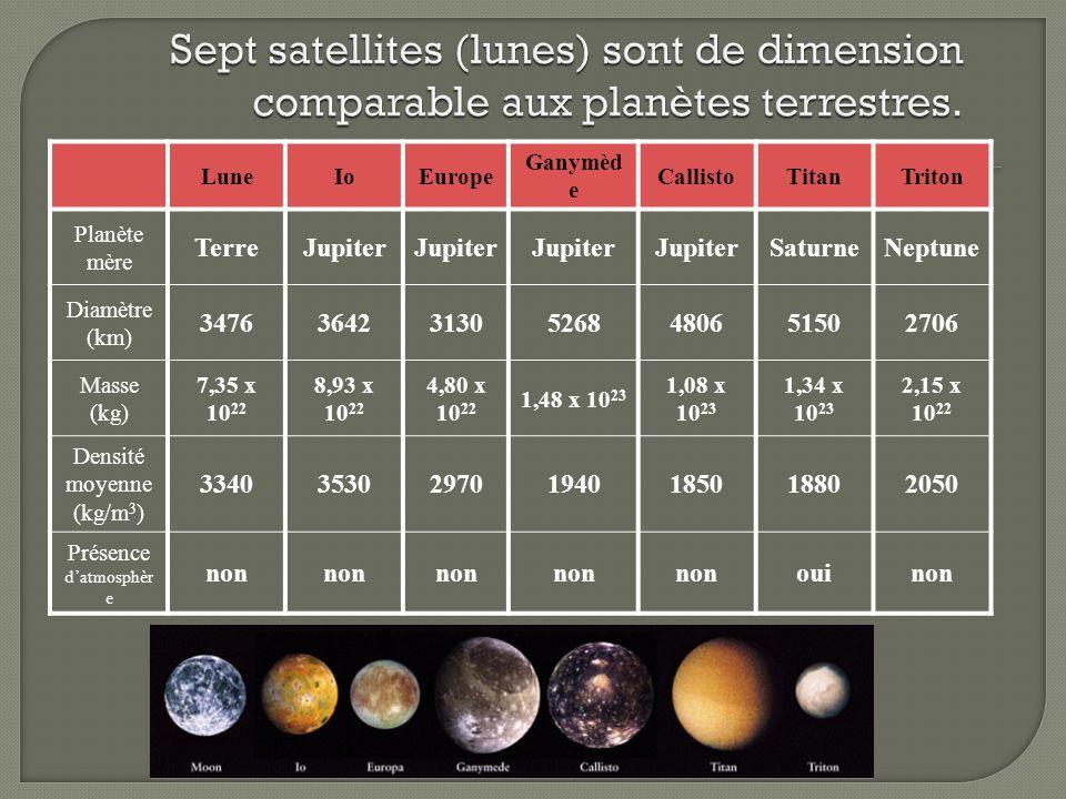 masse des planetes