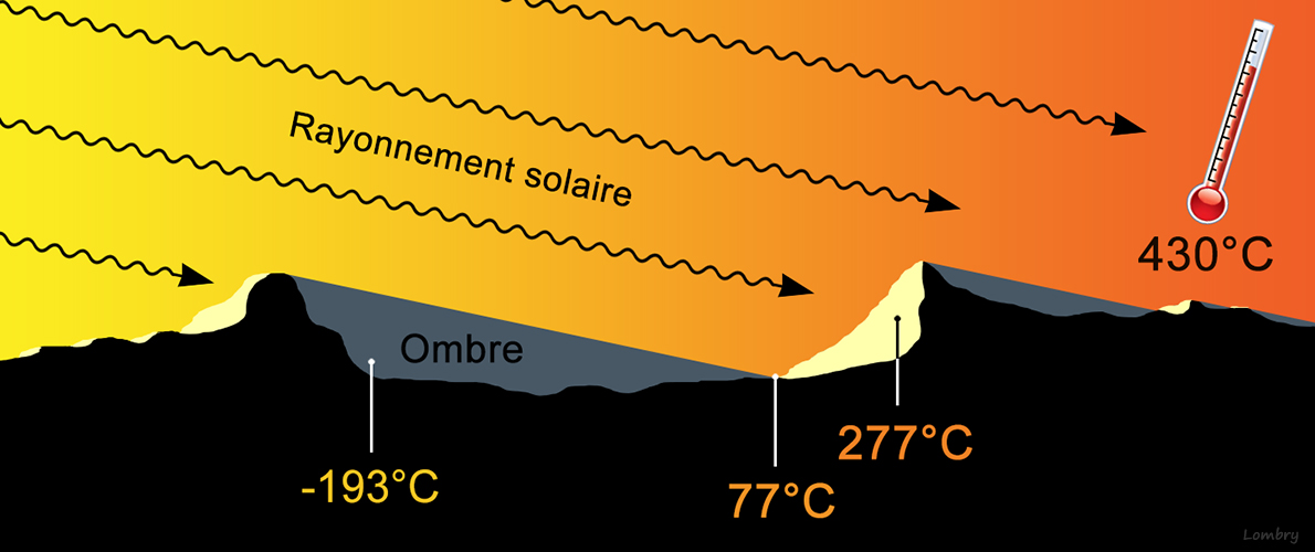 mercure temperature