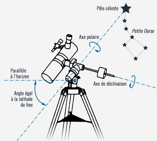 mise en station telescope