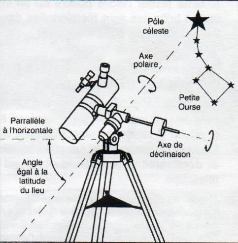 mise en station telescope