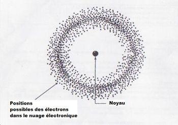 modele quantique
