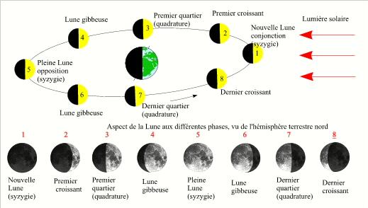 mouvement de la lune