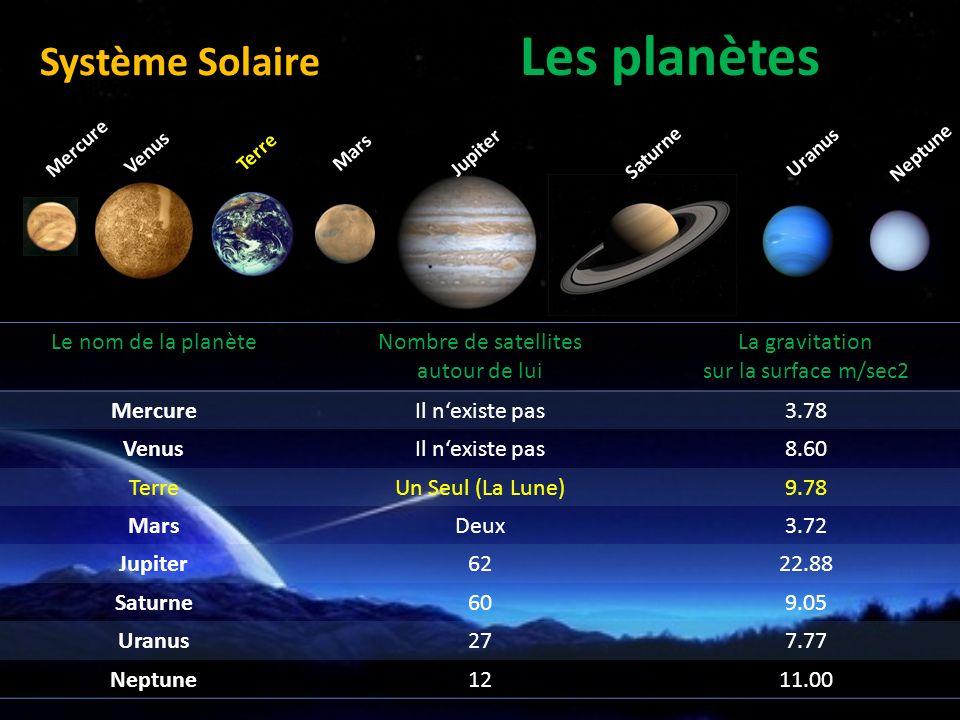 nombre de satellites