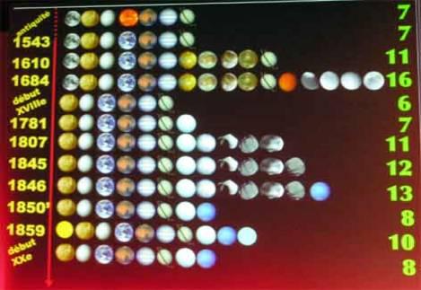 nombre planete