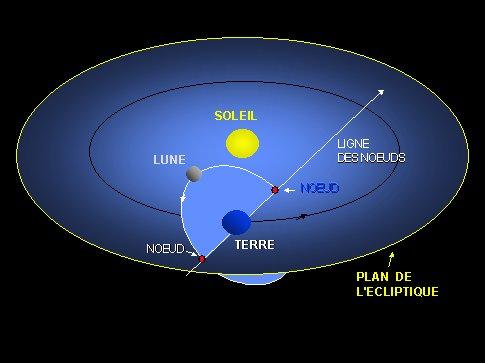 orbite lune