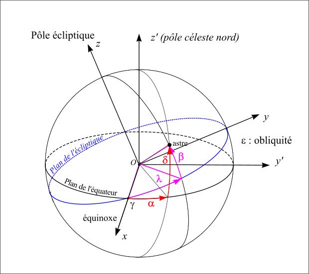 plan ecliptique