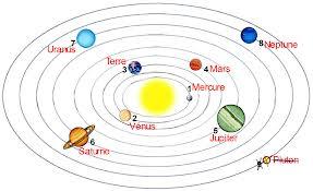 planete autour du soleil