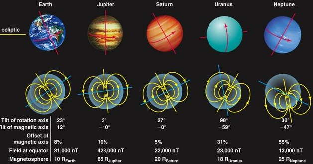 planete rotation inversee