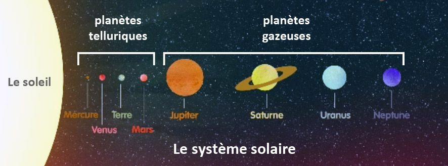 planete tellurique et gazeuse