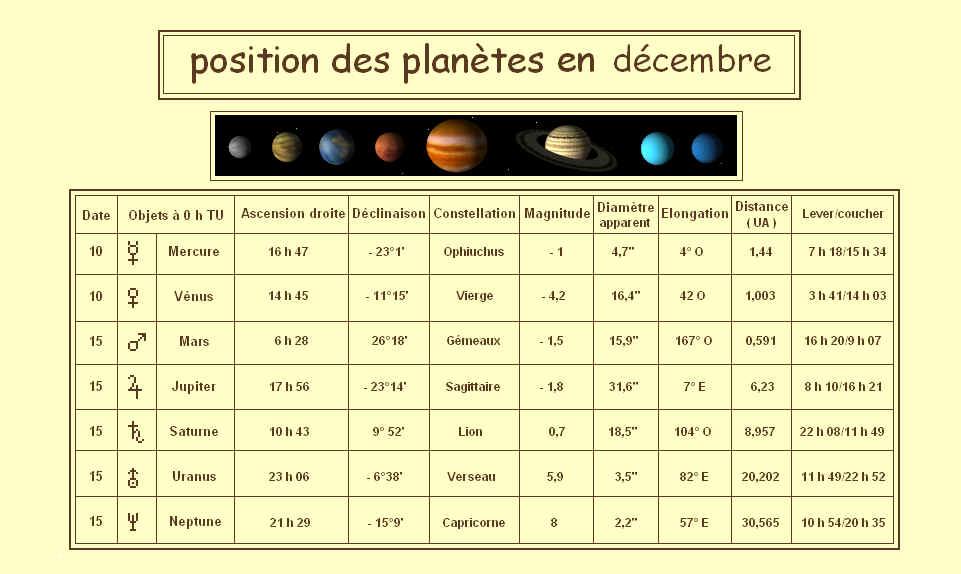 position des planetes