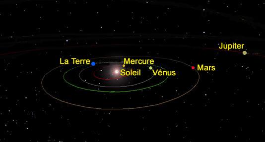 position planete