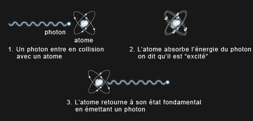 qu est ce qu un photon
