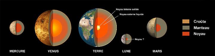 qu est ce qu une planete tellurique