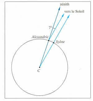 quel est le rayon de la terre