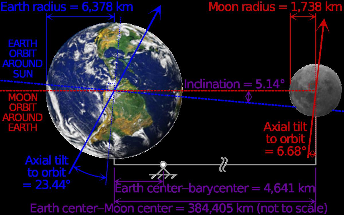 quelle est la vitesse de rotation de la terre