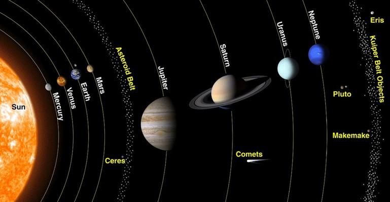 quelle planete est la plus proche du soleil
