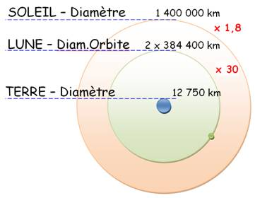 rayon de la terre en km