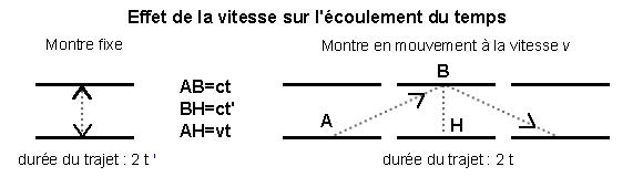 relativite definition