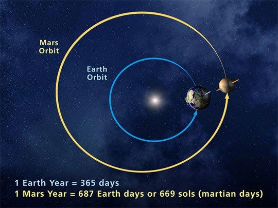 rotation de mars