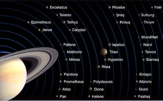 satellites de saturne