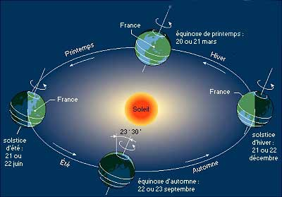 sens de rotation de la terre