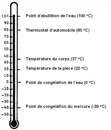 temperature de mercure