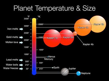 temperature neptune