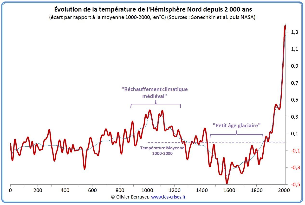 temperature planete