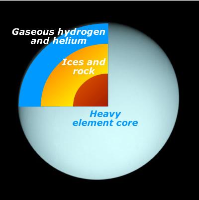 temperature uranus