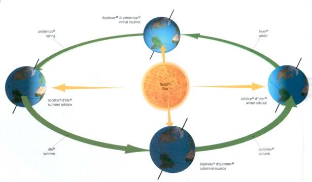 terre autour du soleil