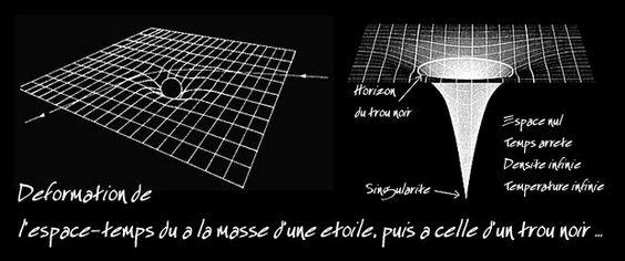 theorie de la relativite einstein