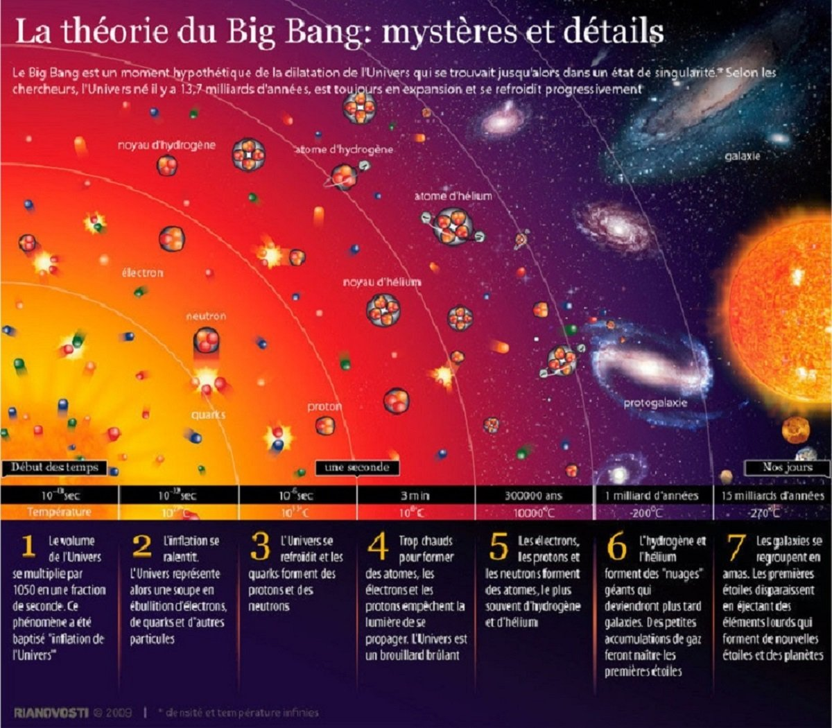 theorie du big bang